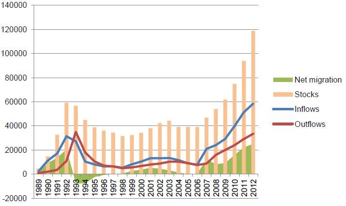 europa migranten statistik